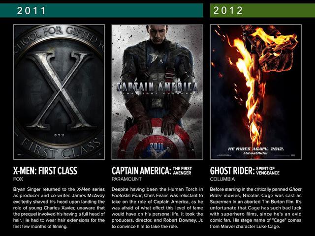Daftar Film Marvel yang Tayang Tahun 2011-2017