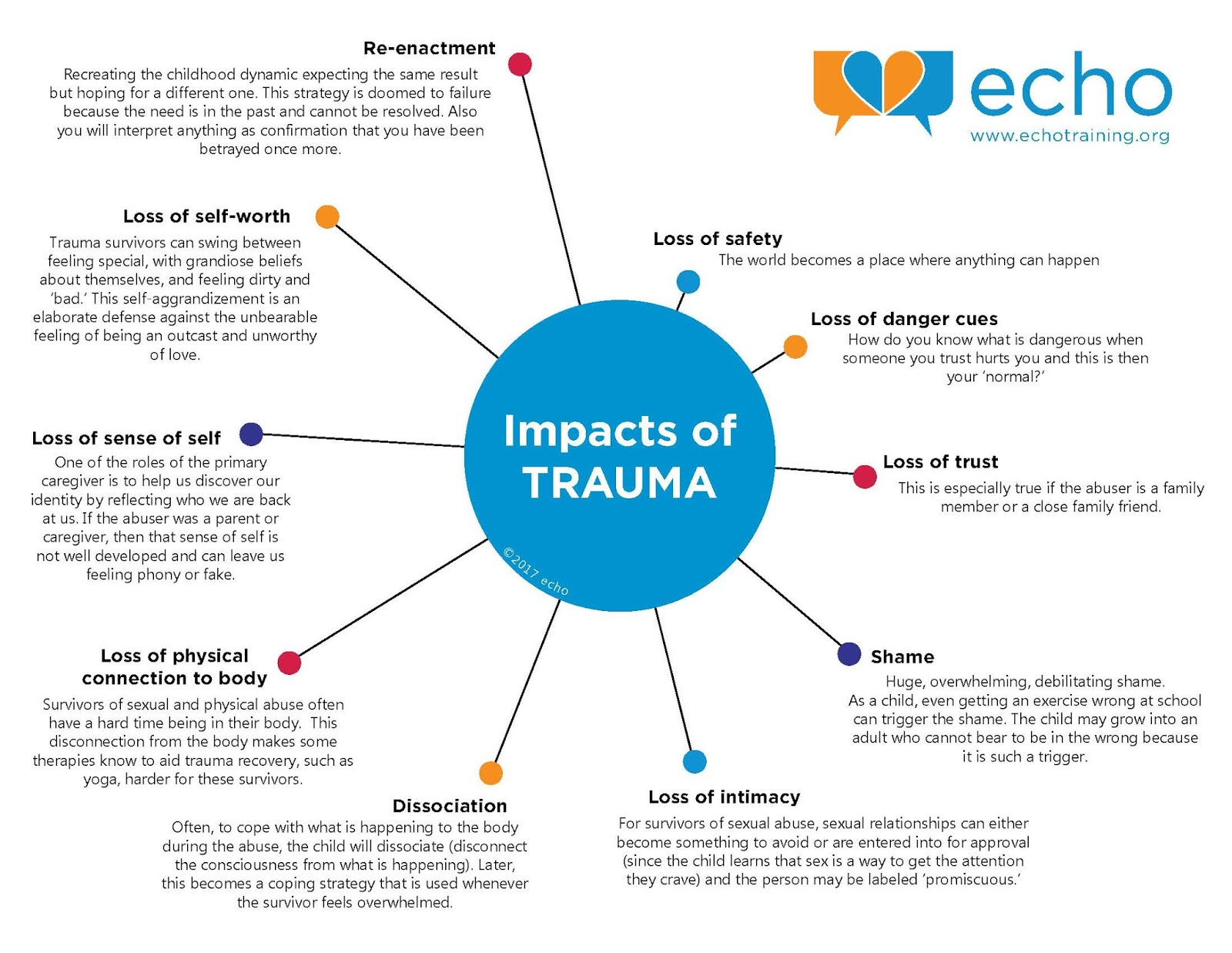 History Of Trauma