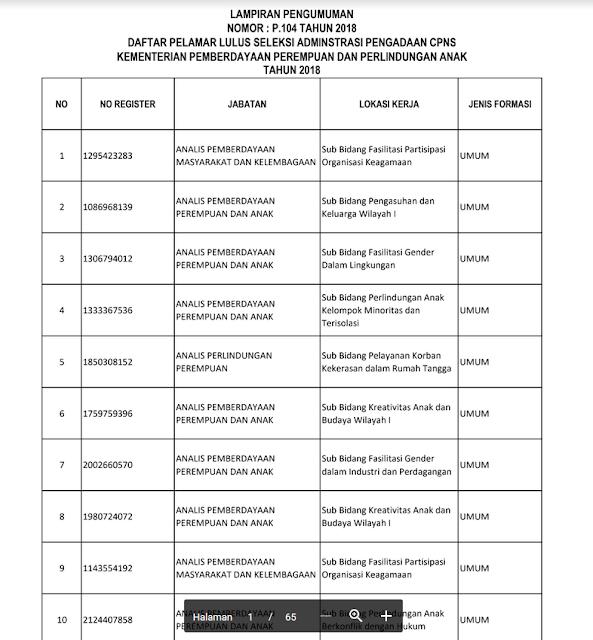 Pengumuman Hasil Seleksi CPNS Kementerian Pemberdayaan Perempuan Dan Perlindungan Anak Tahun 2018