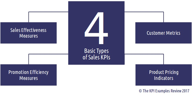kpis for sales and marketing