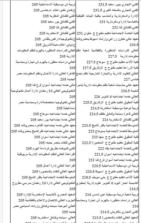 الكليات واللمعاهد المتاحه لتنسيق الثانويه العامه المرحله الثانيه 2014 ومؤشرات التنسيق والقبول