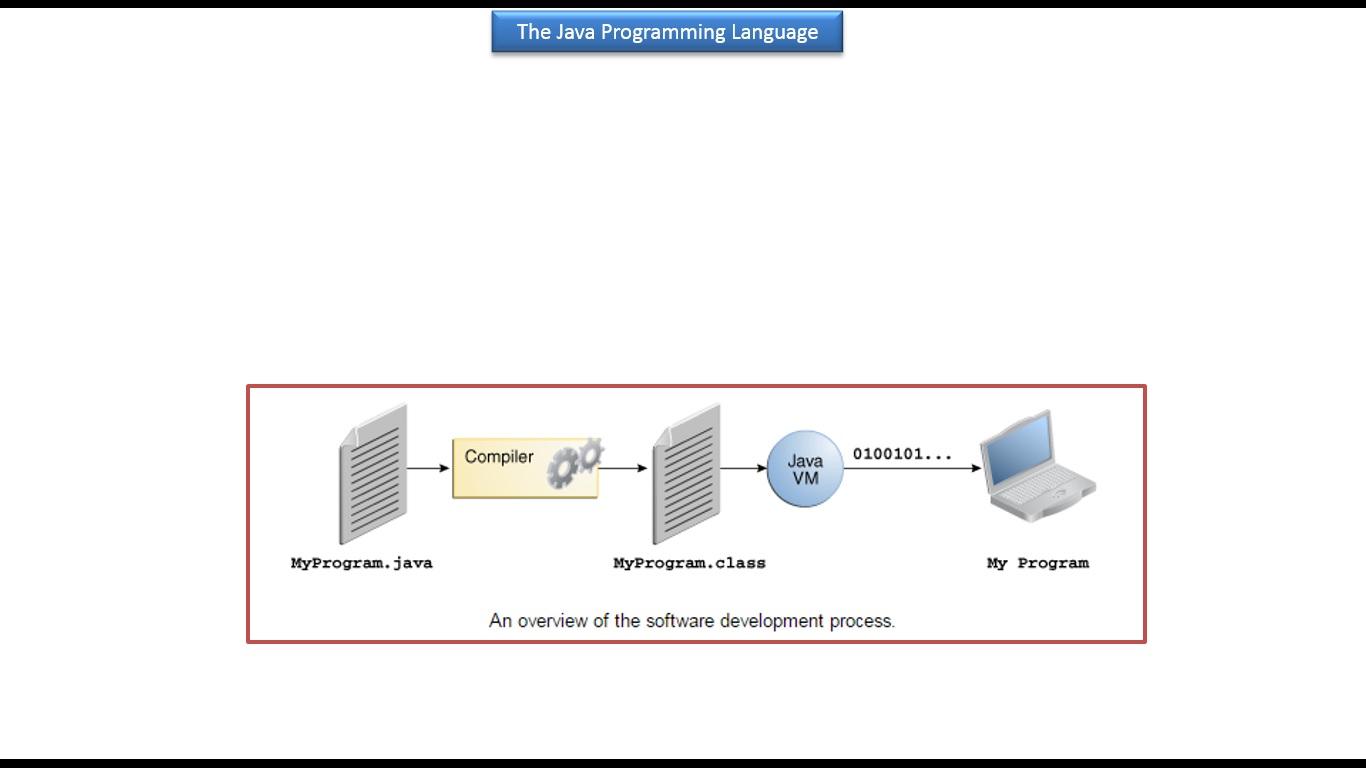 Java ee july 2015 java tutorial the java programming langauage baditri Image collections