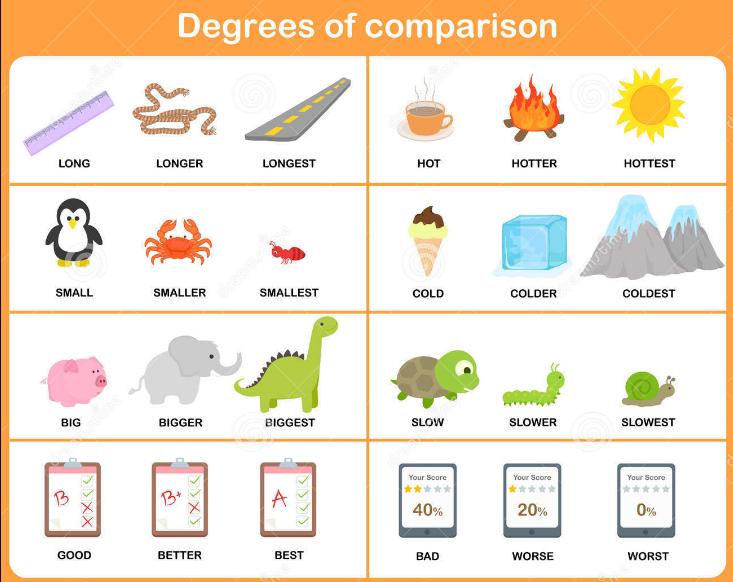 Penjelasan Degrees Of Comparison Dalam Bahasa Inggris Dan