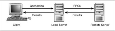 Pengertian Remote Server