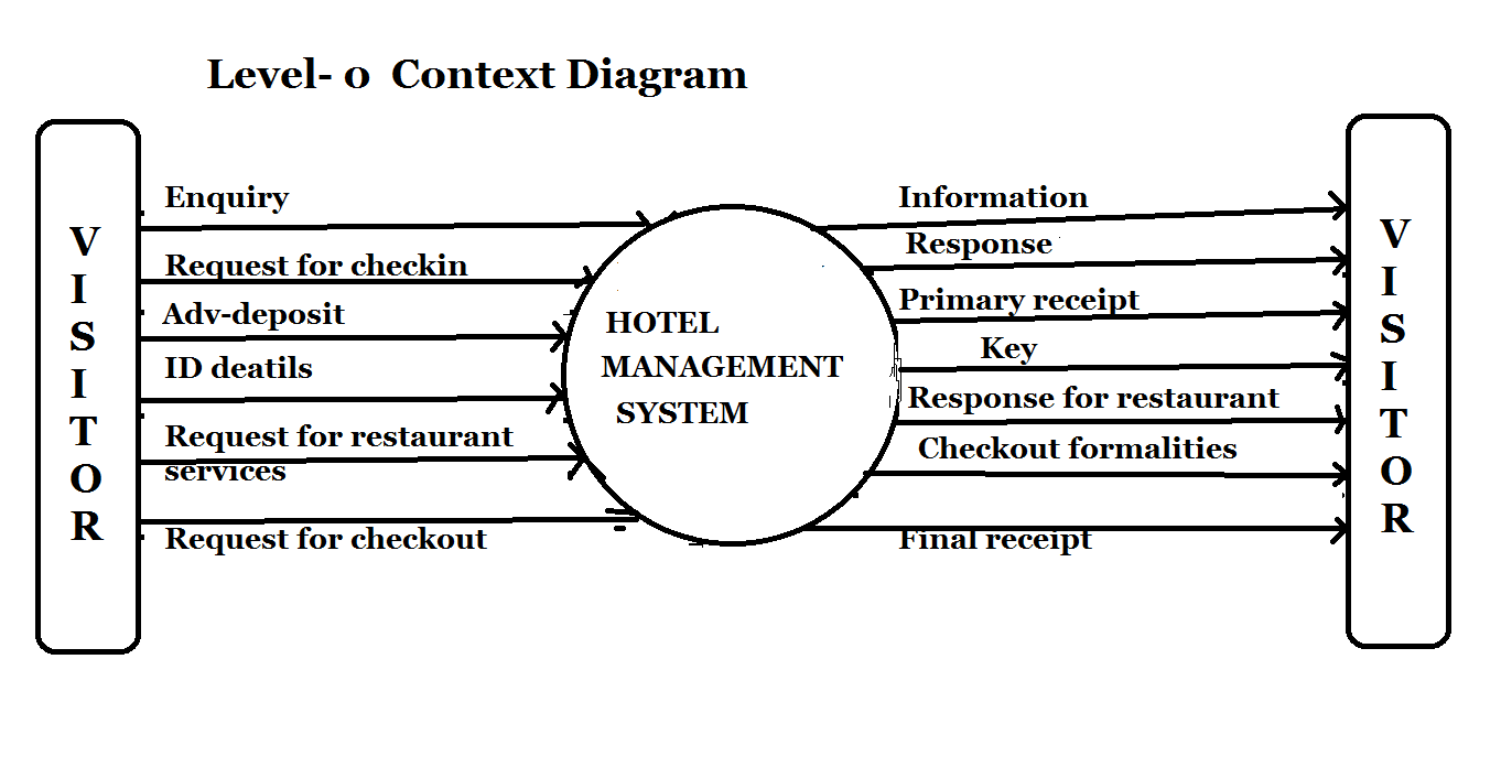 Dfd of hotel management system online code dfd of hotel management system ccuart Images