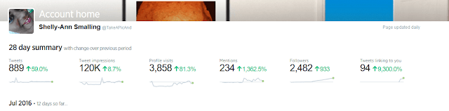 This is what Twitter Analytics showed for the period including when I used Social Quant to grow my Twitter followers.