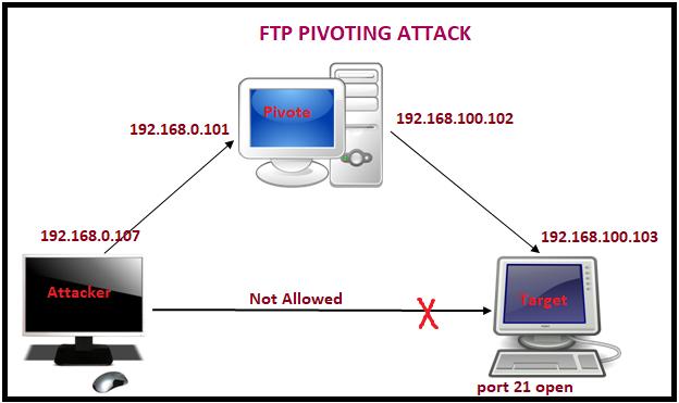FTP Pivoting through RDP - Hacking Reviews