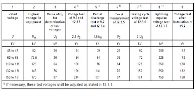 Test Voltage Values as per IEC 60840