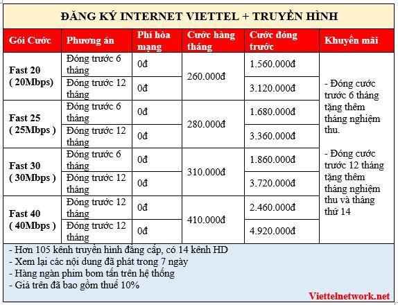 Khuyến mãi đăng ký lắp đặt internet cáp quang Viettel TP.HCM 08