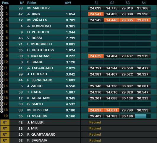 Hasil Lengkap MotoGP Spanyol 2019