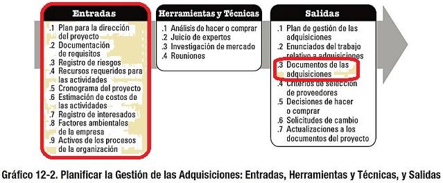 Procurement, Procura o Logística: Procura 037. RFQs y RFPs