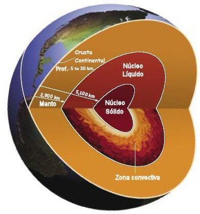 Interior da Terra da superficie ao nucleo, manto, litosfera, placas tectonicas