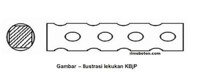 Ilustrasi Lekukan pc wire KBjp