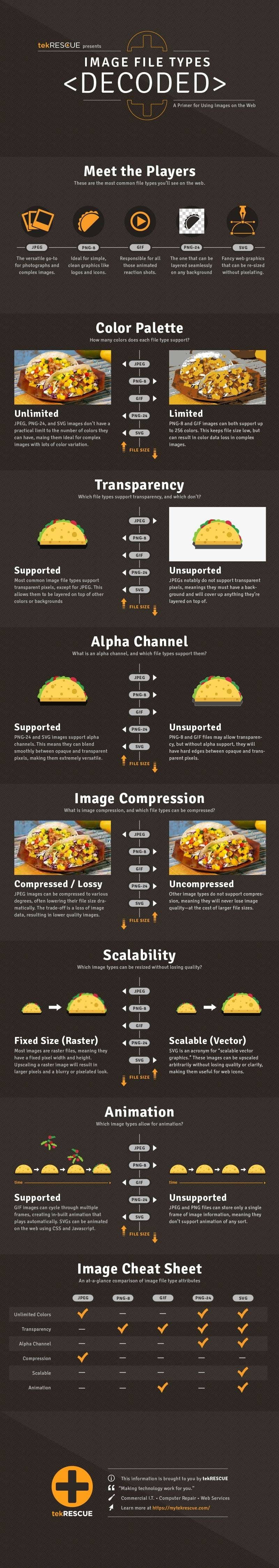 Image File Types Decoded