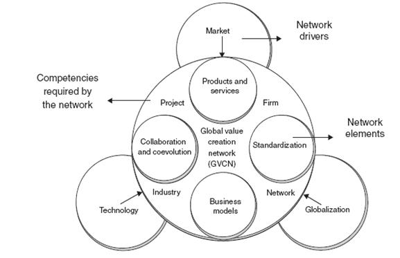 Mobile communications trends: The emergence of global