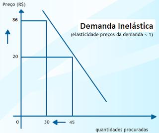 Elasticidade - preço da demanda e da oferta-2
