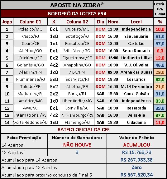 LOTECA 694 - RESULTADOS / RATEIO OFICIAL 02