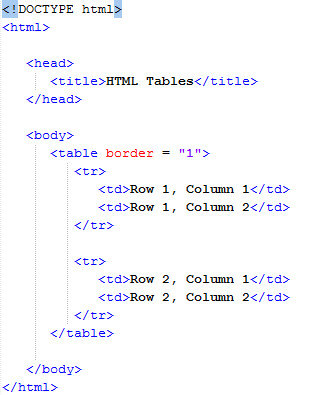 HTML – Tables