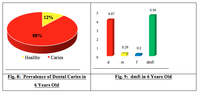 elderly oral health survey Oral health for older adults what can i do to maintain good oral health drink fluoridated water at recommended level and brush with fluoride toothpaste.
