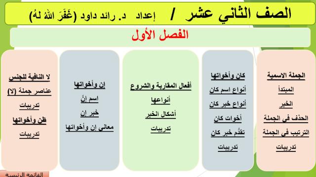 بوربوينت التطبيقات اللغوية في اللغة العربية للصف الثاني عشر
