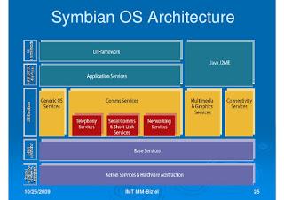 Arsitektur Sistem Operasi Symbian