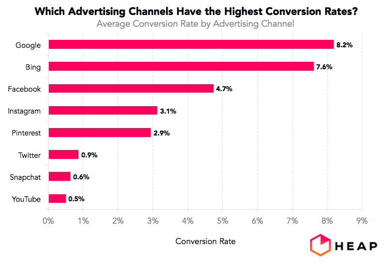 Search Engines Led By Google But Including Bing Deliver Significantly Higher Advertising Conversion Rates Than Do Social Media Despite Or Perhaps
