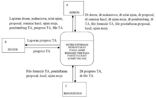 Teknik komputer digram konteks teknik komputer ccuart Images