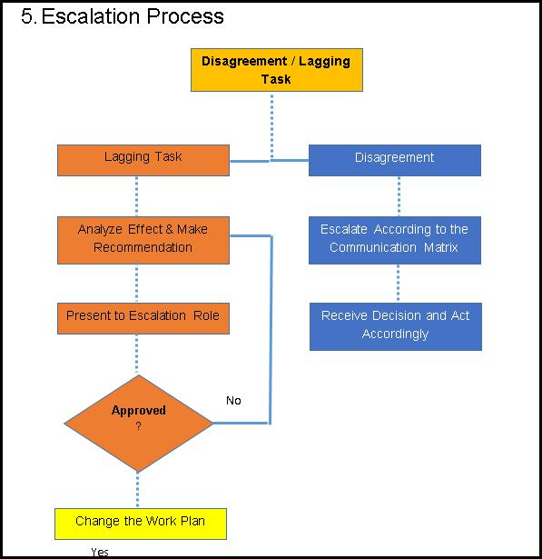 project communication matrix template - communication management plan template free project
