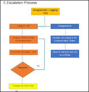 Escalation Process