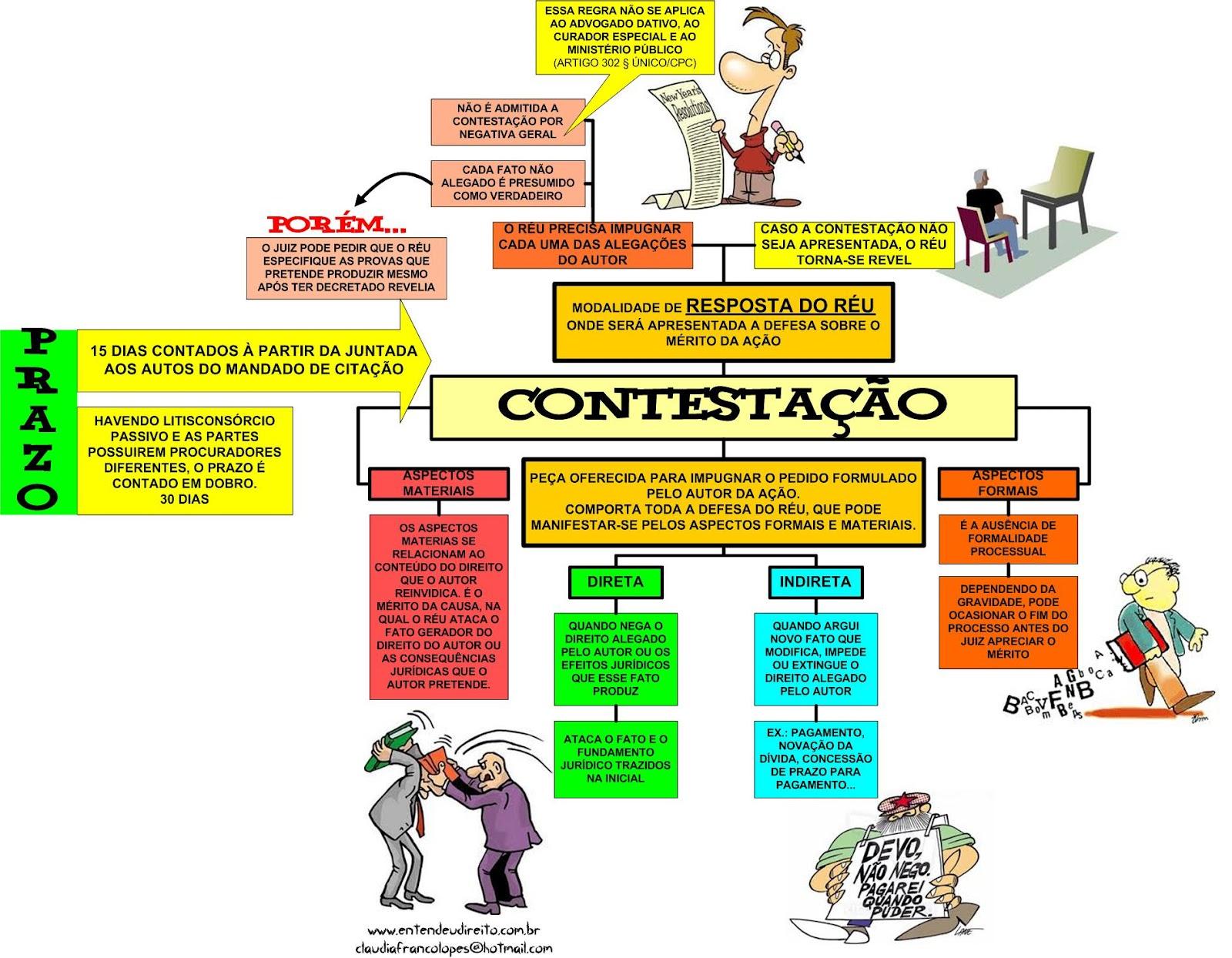 ABC do Direito - modelo de petição - questões de concurso e+
