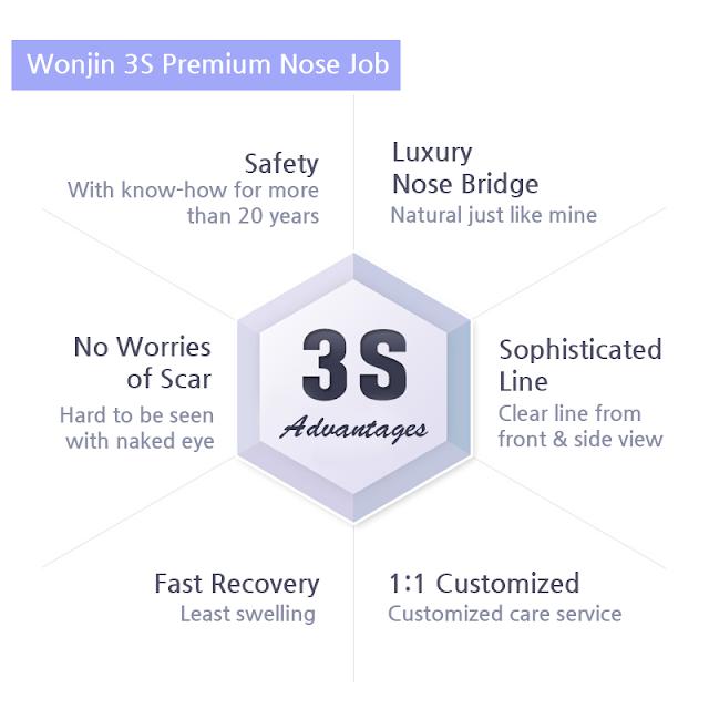 Wonjin Plastic Surgery's 3S Premium Nose Job