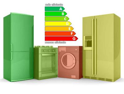 Consumo productos tecnológicos hogar