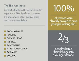 Youth Skin Age Index