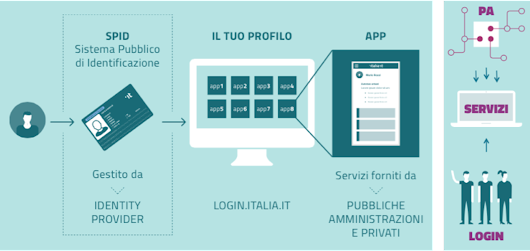 Italia Login as Citizen Life Management Platform