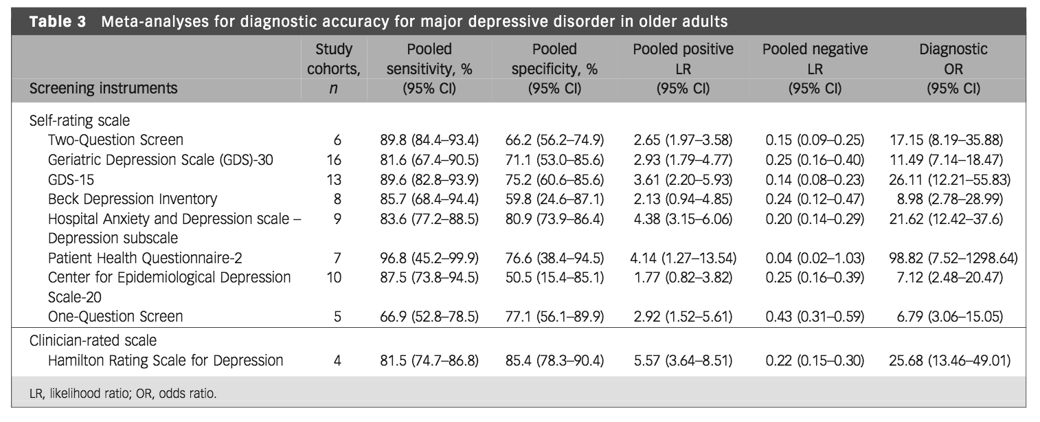 Major Depression Disorder Two Question Screen