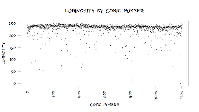 scatterplot of luminosity of xkcd comics