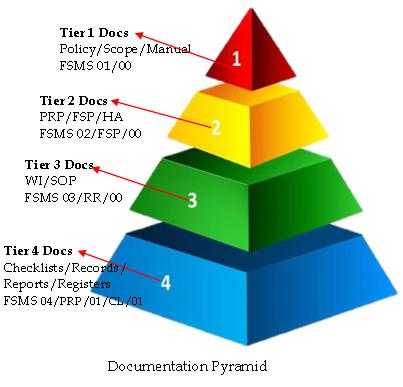 Appendix IV FSEP HACCP Plan Review & HACCP System ...