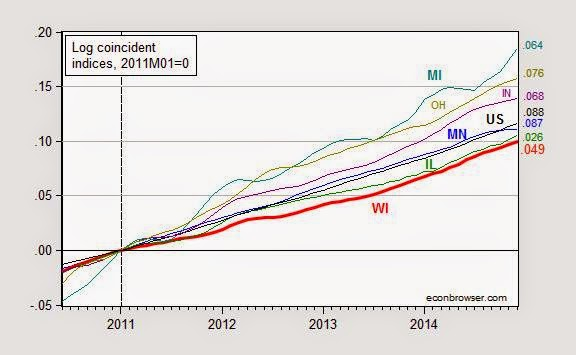 Menzie Chinn Chart, Log coincident indices, relative GDP growth, MI, OH, IN, MN, IL, WI, US, 2010-2014, 2011M01=0