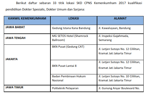 Penting, Lihat 33 Lokasi SKD Pelamar CPNS Kemenkumham 2017