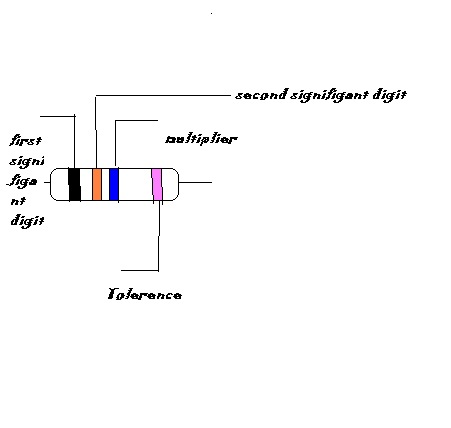 Physics: Color code for resistors