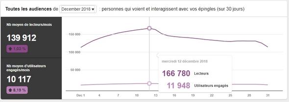 Nombre de visiteurs sur le compte Pinterest de Bernard Grua