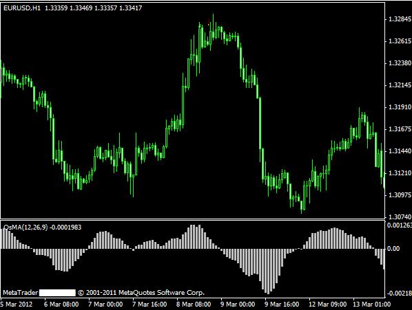 Osma indicator forex