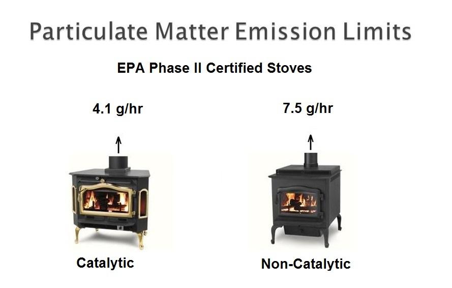 Woodstove Catalytic Combustors