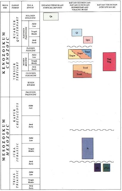Satuan Peta Geologi Lembar Obi