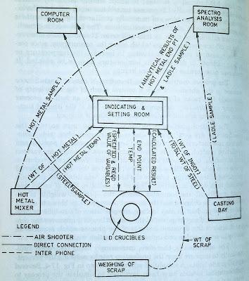 LD process control