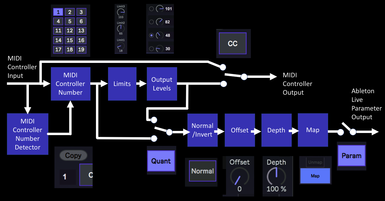 synthesizerwriter: Quantising MIDI controllers in a MaxForLive
