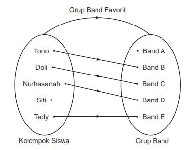 Relasi dan fungsi pendidikan matematika dasar pasangan berurutan atau diagram kartesius fungsi terdiri dari 3 faktor yaitu daerah asal domain daerah kawan kodomain dan daerah hasil range ccuart Choice Image