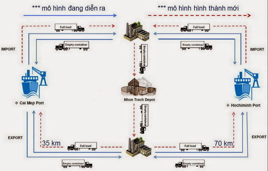 giải pháp điều chỉnh lưu lượng hàng tại cảng