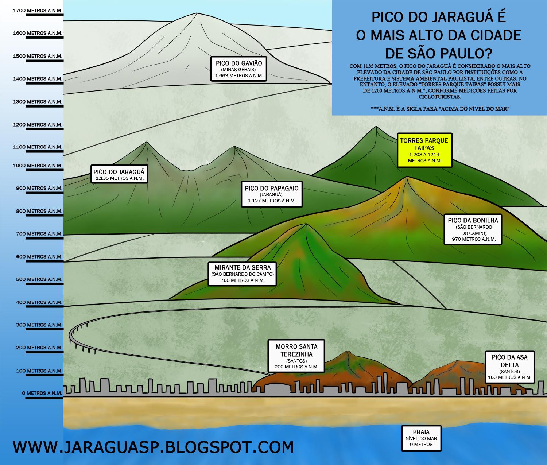 O elevado das Torres Parque Taipas supera o Pico do Jaraguá em altura em algumas dezenas de metros