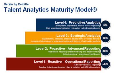 4-х уровневая модель HR-аналитики Берзина